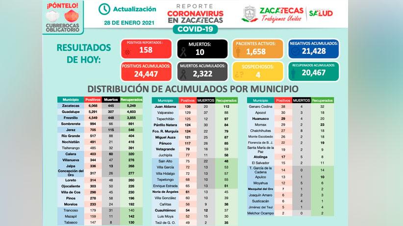 Se contagian de coronavirus 158 Zacatecanos más
