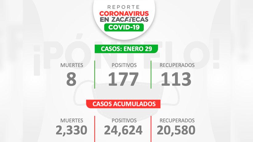 Llega a Zacatecas a 24 mil 624 casos de Covid-19 con 177 nuevos