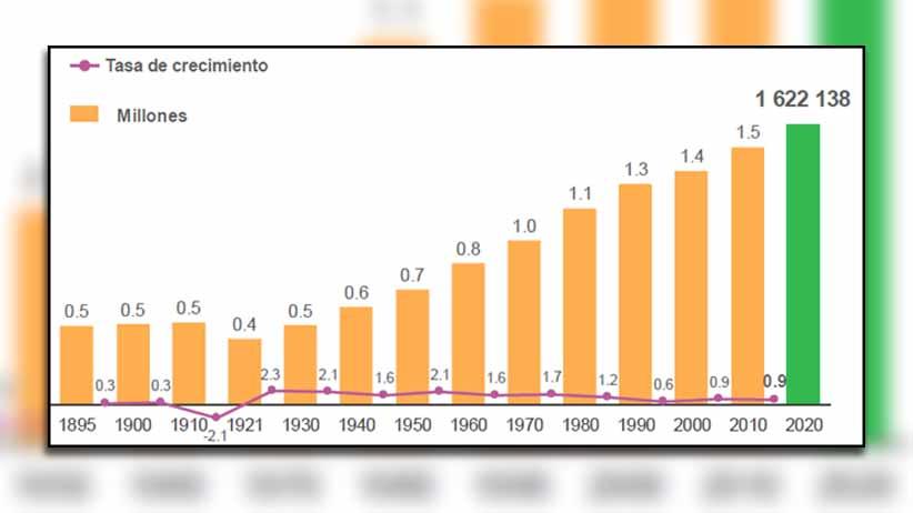 En Zacatecas somos 1 millón 622 mil 138 habitantes según el Censo de Población y Vivienda 2020