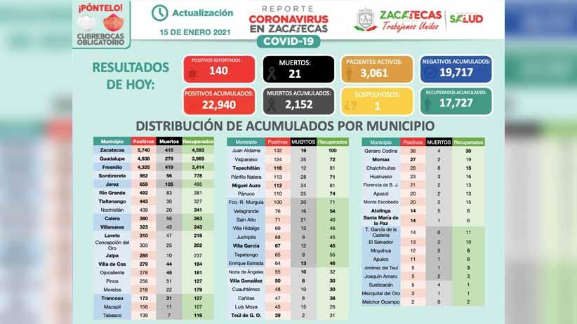 Ronda Zacatecas los 23 mil positivos de Covid-19