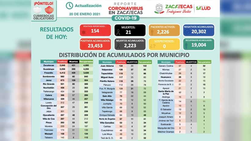 23 mil 453 casos de Covid-19 en Zacatecas; 154 corresponden a este miércoles