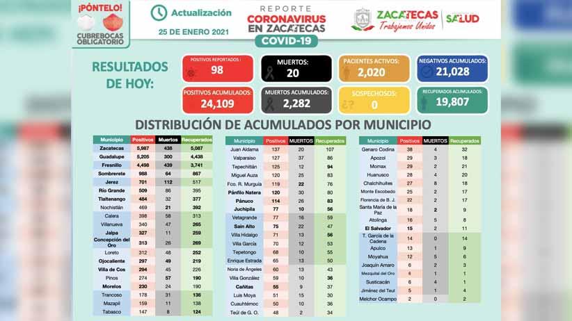 Inicia semana en Zacatecas con 98 contagios de COVID-19