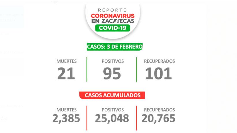 Rebasa Zacatecas los 25 mil casos de Covid-19