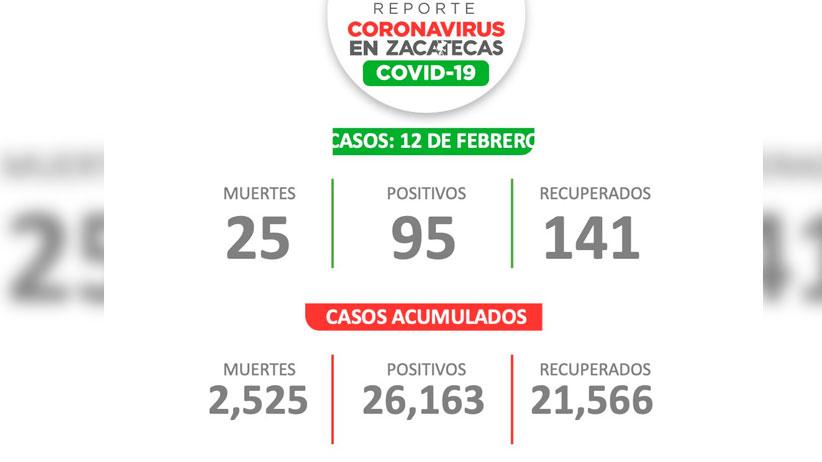 Reportan 95 pacientes con Coronavirus este viernes en Zacatecas