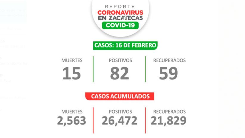 Este martes reportan 82 Zacatecanos más con Covid-19