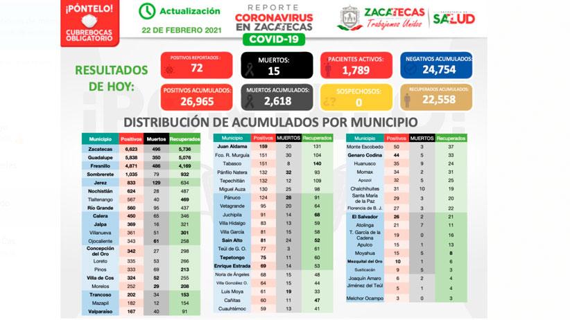 Comienza semana en Zacatecas con 72 contagios nuevos de Coronavirus
