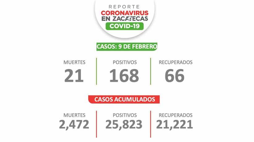 Zacatecas suma hoy 168 casos más de Covid-19