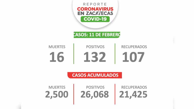 Rebasa Zacatecas los 26 mil casos de Covid-19