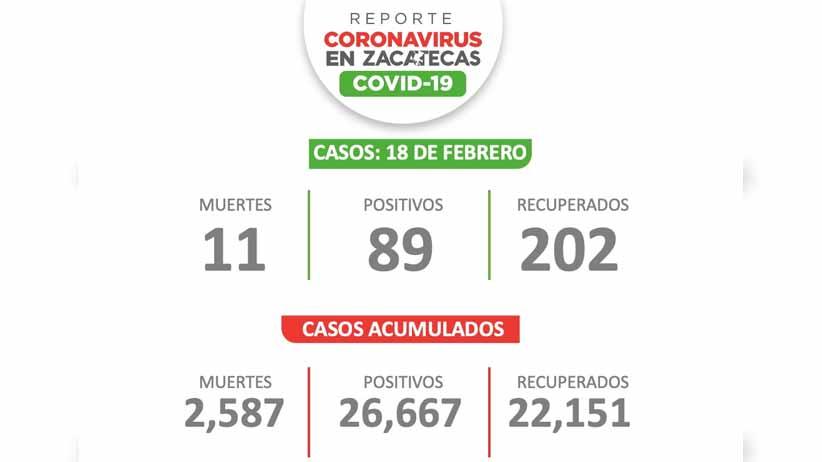 Reportan 89 personas más con Covid-19 este jueves en Zacatecas