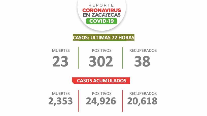 Hubo 302 casos de Covid-19 en Zacatecas en tres días
