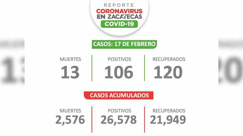 Hay 106 personas más con covid-19 en Zacatecas