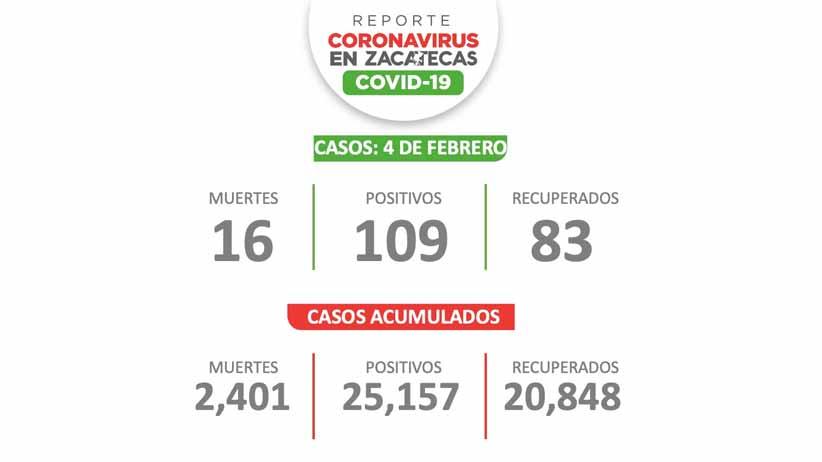 Hoy Zacatecas tiene 109 nuevos casos de Covid-19