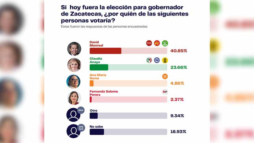 David Monreal sigue como líder en las encuestas rumbo a la Gubernatura