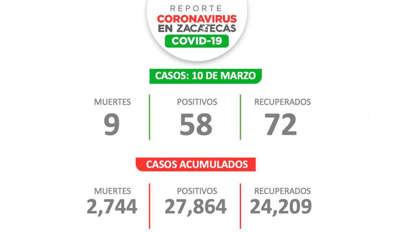Registran 58 nuevos casos de Covid-19 este miércoles en Zacatecas