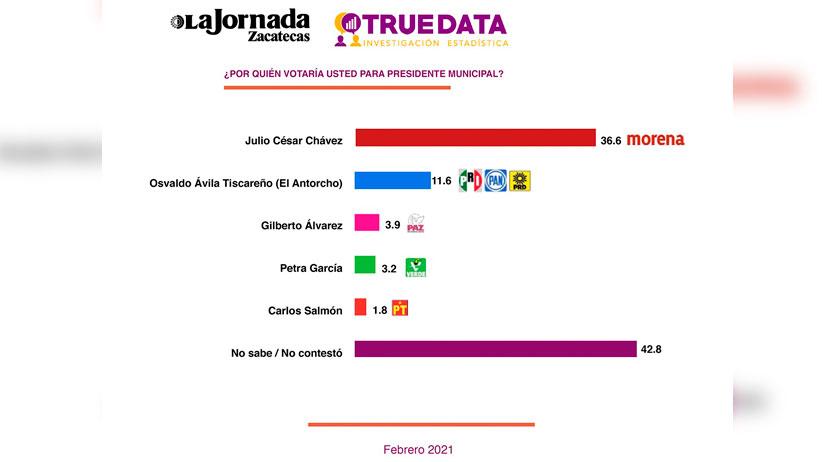 Inalcanzable, Julio César Chávez en las encuestas