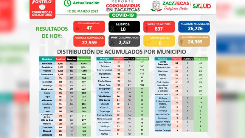 Zacatecas, cerca de alcanzar los 28 mil positivos de COVID-19
