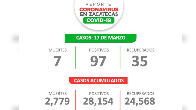 Repuntan contagios de Covid-19 en Zacatecas; reportan 97 nuevos este miércoles