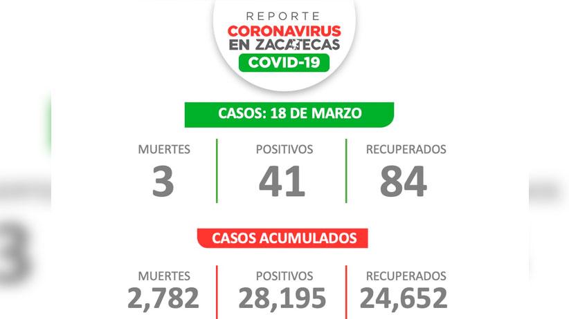 Continúa aumento de casos acumulados de Covid-19; Zacatecas suma 28 mil 195