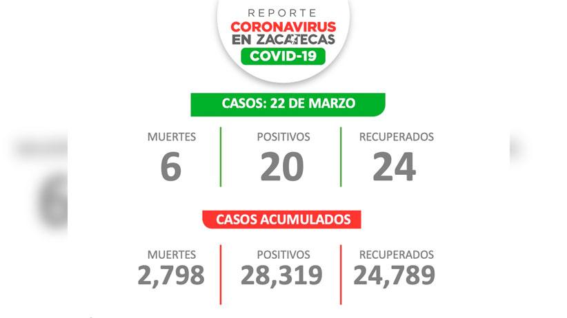 Inicia Zacatecas la semana con 20 contagiados de Covid-19