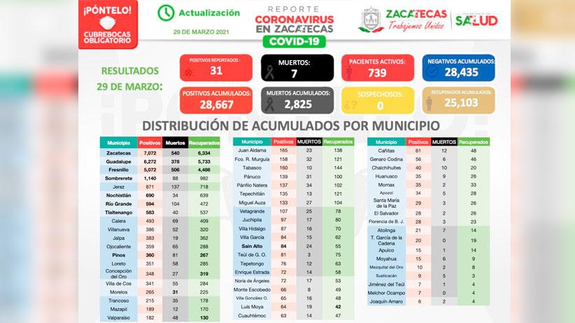 Inicia semana en Zacatecas con 31 casos nuevos de COVID-19