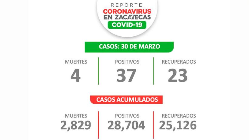 Reportan en Zacatecas 37 nuevos casos de COVID-19, cuatro fallecidos y 23 recuperados