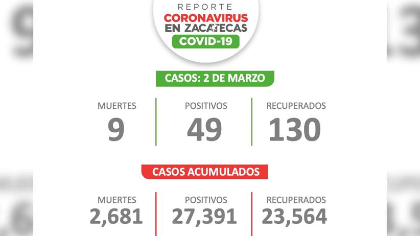 Registra Zacatecas este martes 49 zacatecanos contagiados con el SARS-CoV2
