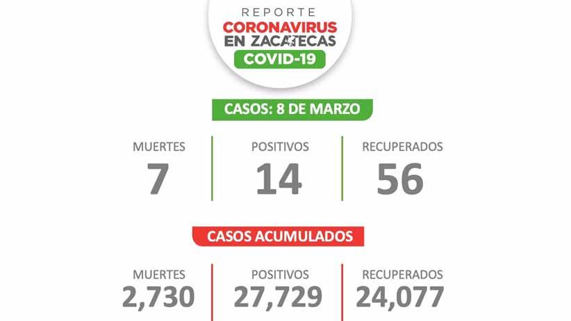 Zacatecas empieza semana con menos de 20 casos de Covid-19