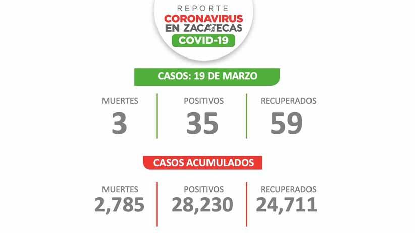 Reporta SSZ 35 nuevos contagios de COVID-19 en Zacatecas este viernes