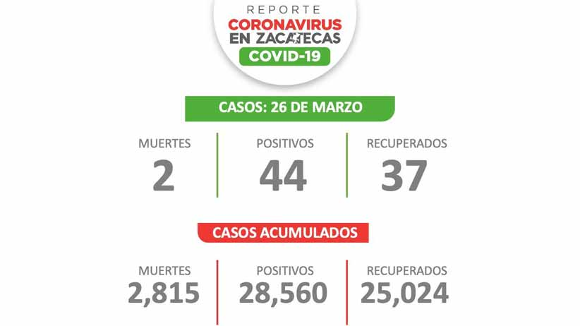 Este viernes, 44 nuevos contagios de COVID-19 en Zacatecas