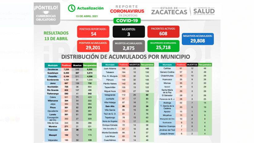 54 Zacatecanos dan positivos a Covid-19, 49 se recuperan y tres mujeres fallecen