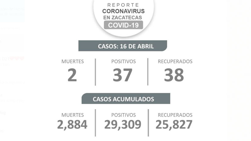 Registra Zacatecas 37 nuevos contagios, 38 recuperados y dos defunciones por Covid-19