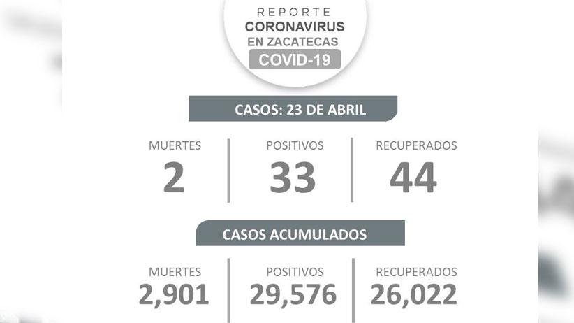 Rebasa Zacatecas a las 2 mil 900 muertes por Covid19