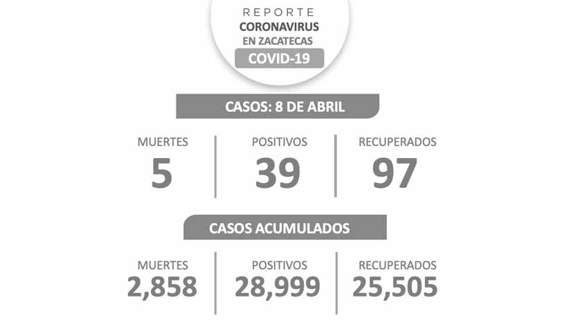 Declara SSZ a 97 zacatecanos libres de COVID-19; hay 39 casos nuevos y cinco decesos