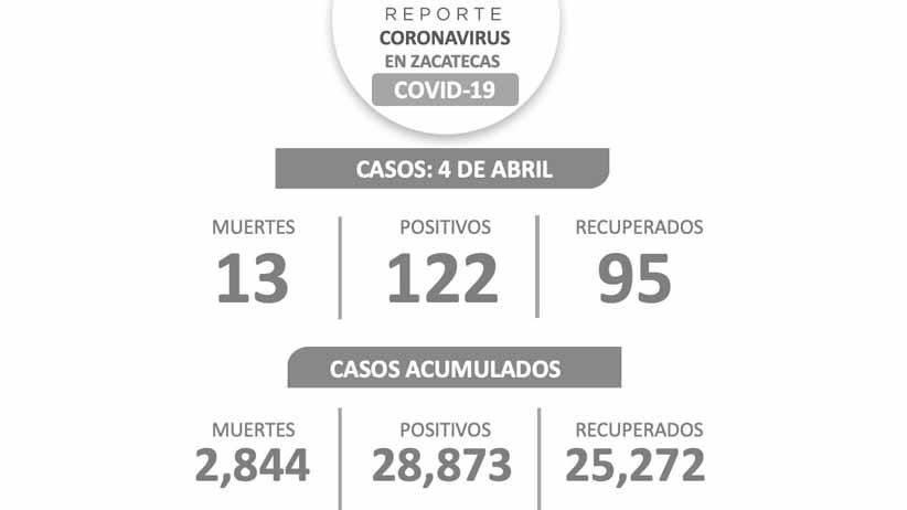 122 nuevos casos, 95 recuperados y 13 muertes más deja el COVID-19, en los últimos cuatro días, en Zacatecas