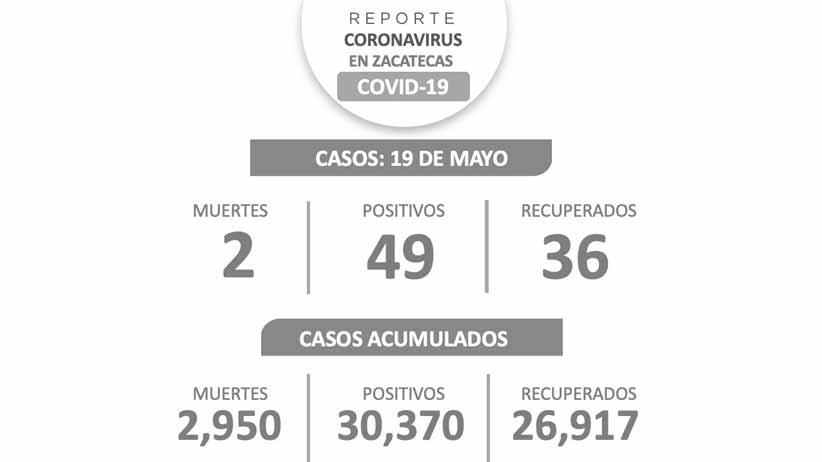 Registra Zacatecas 49 nuevos casos de COVID-19; el acumulado es de 30 mil 370
