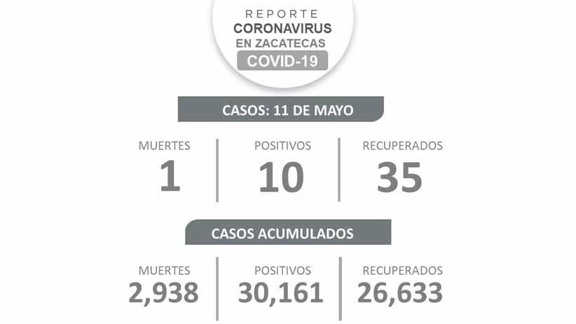 Con 10 nuevos casos, registra Zacatecas cifra más baja de contagios de Coronavirus en meses