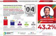 Xerardo Ramírez cierra campaña con amplio margen de apoyo ciudadano