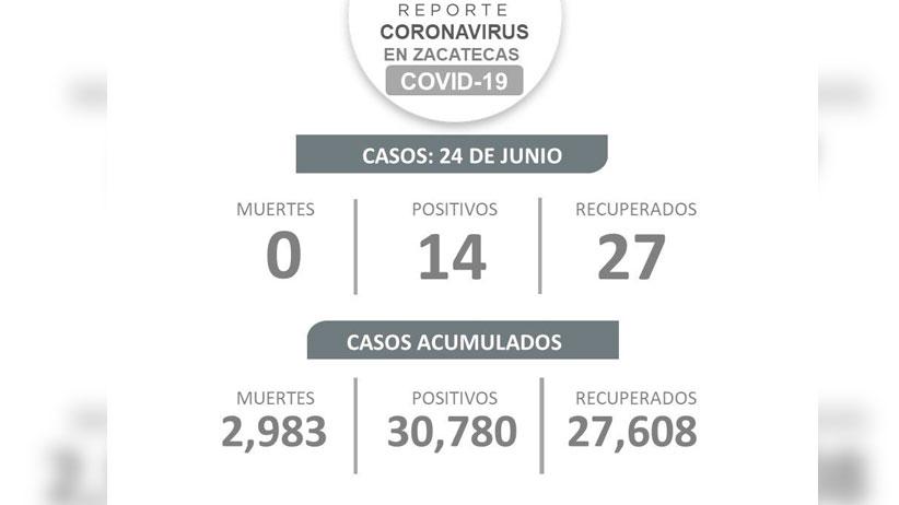 Reporta SSZ otro día sin fallecimientos por covid-19 en Zacatecas