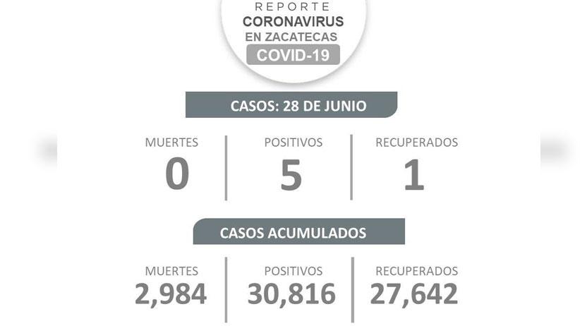 Inicia Zacatecas la semana con cinco nuevos casos de COVID-19; continúa sin defunciones