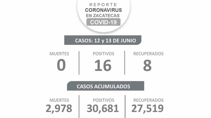 Hila Zacatecas tres días sin muertes por COVID-19