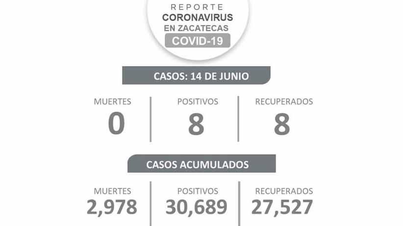 Por cuarto día consecutivo no se registran muertes por COVID-19 en Zacatecas