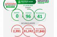 Casi 100 nuevos contagios de Covid-19 en Zacatecas, Durante sábado y domingo