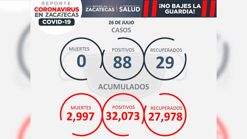 Zacatecas inicia semana con 88 casos de Covid-19; 46% se presentan en personas de 20 a 29 años