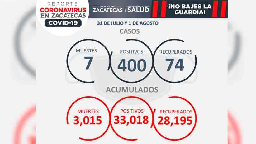 Con 400 casos nuevos de covid-19, zacatecas tiene récord de contagios en un fin de semana durante 2021