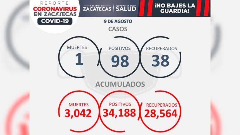 Hoy, 98 contagios y un deceso por Covid-19 en zacatecas
