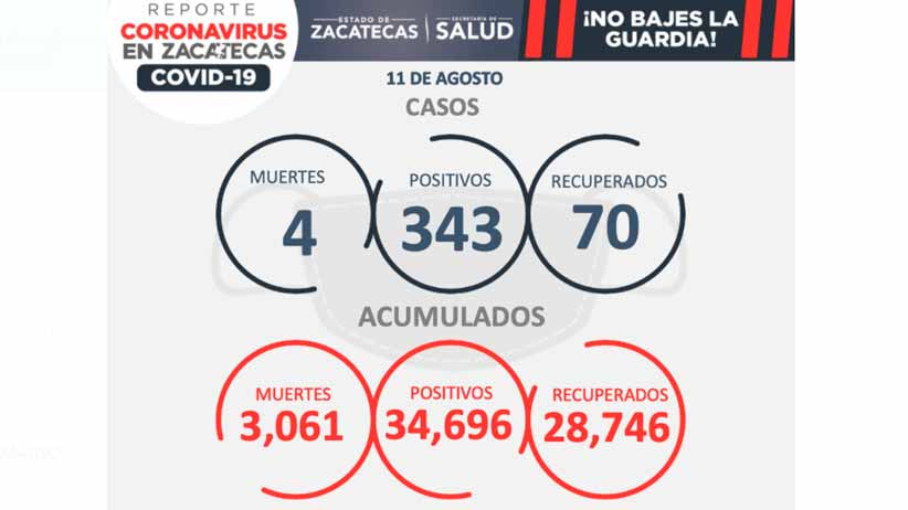 Con 343 casos en un día, se rompe récord de contagios por Covid-19 en zacatecas; hay cuatro decesos