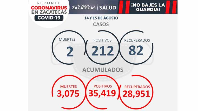 Tendencia llevaría al semáforo rojo a Zacatecas; se registran 212 contagios y dos decesos en 48 horas
