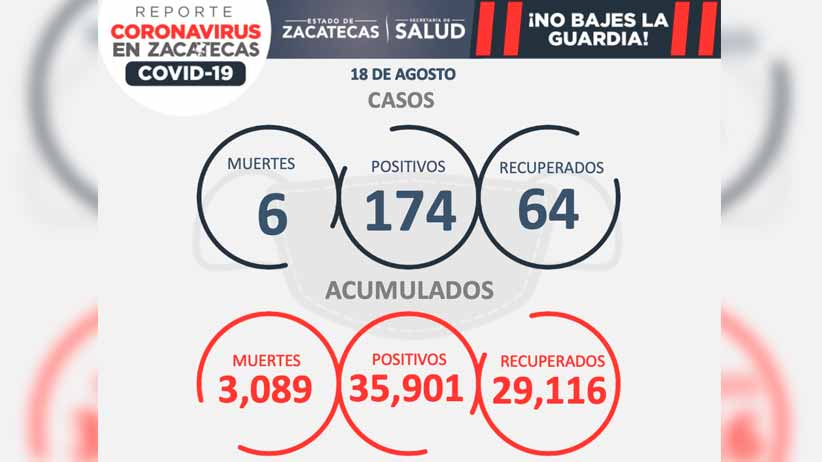 Hay 174 nuevos casos de covid-19;  Se recuperan 64 personas y mueren seis