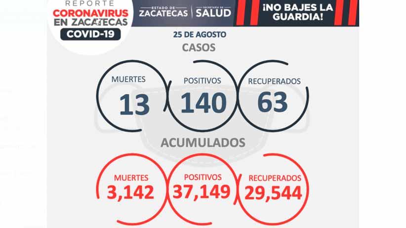 Reporta SSZ 13 muertos más por Covid; hay 140 contagios