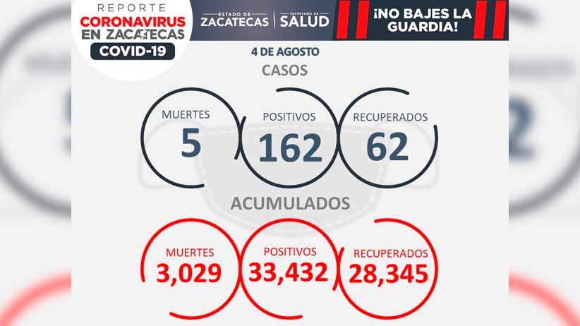 Coronavirus, sin freno en Zacatecas; hoy, cinco fallecimientos y 162 contagios